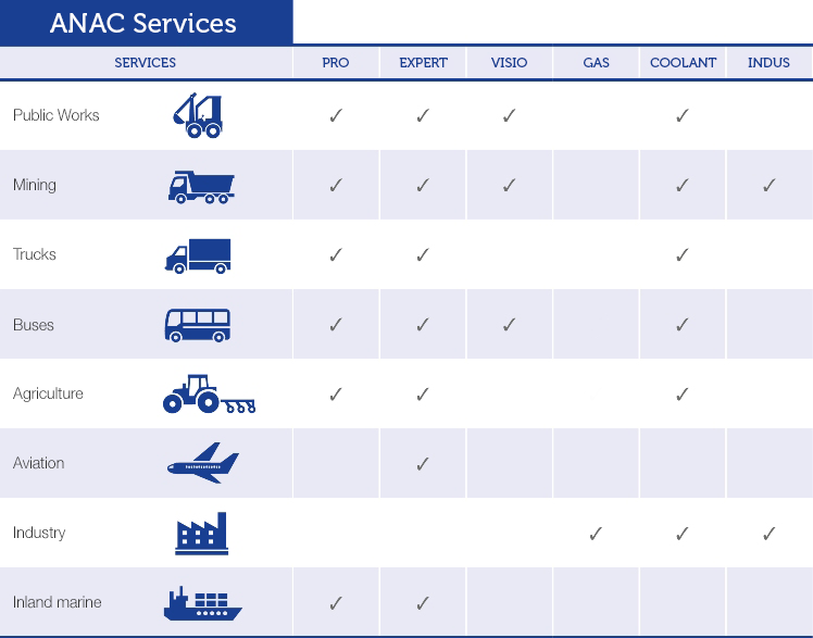 ANAC services infography