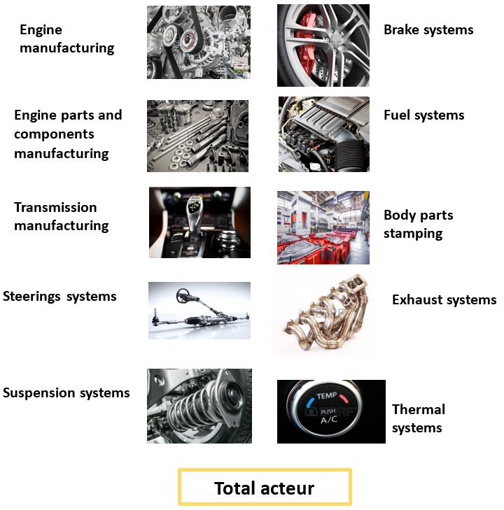 les différents applications de automotive manufacturing