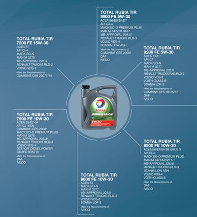 range_of_engine_oil.png