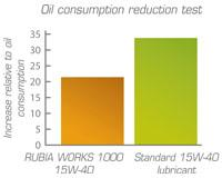 15w-40 Engine Oil: Total Rubia Works 1000 |Total Lubricants
